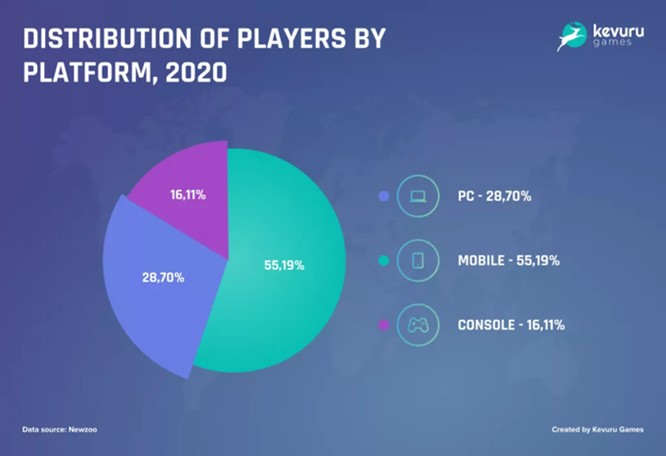 Infographic with data about distribution of players by platforms