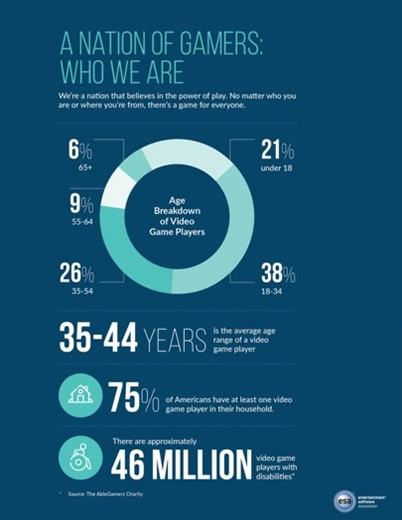 Infographic about the ages people play video games